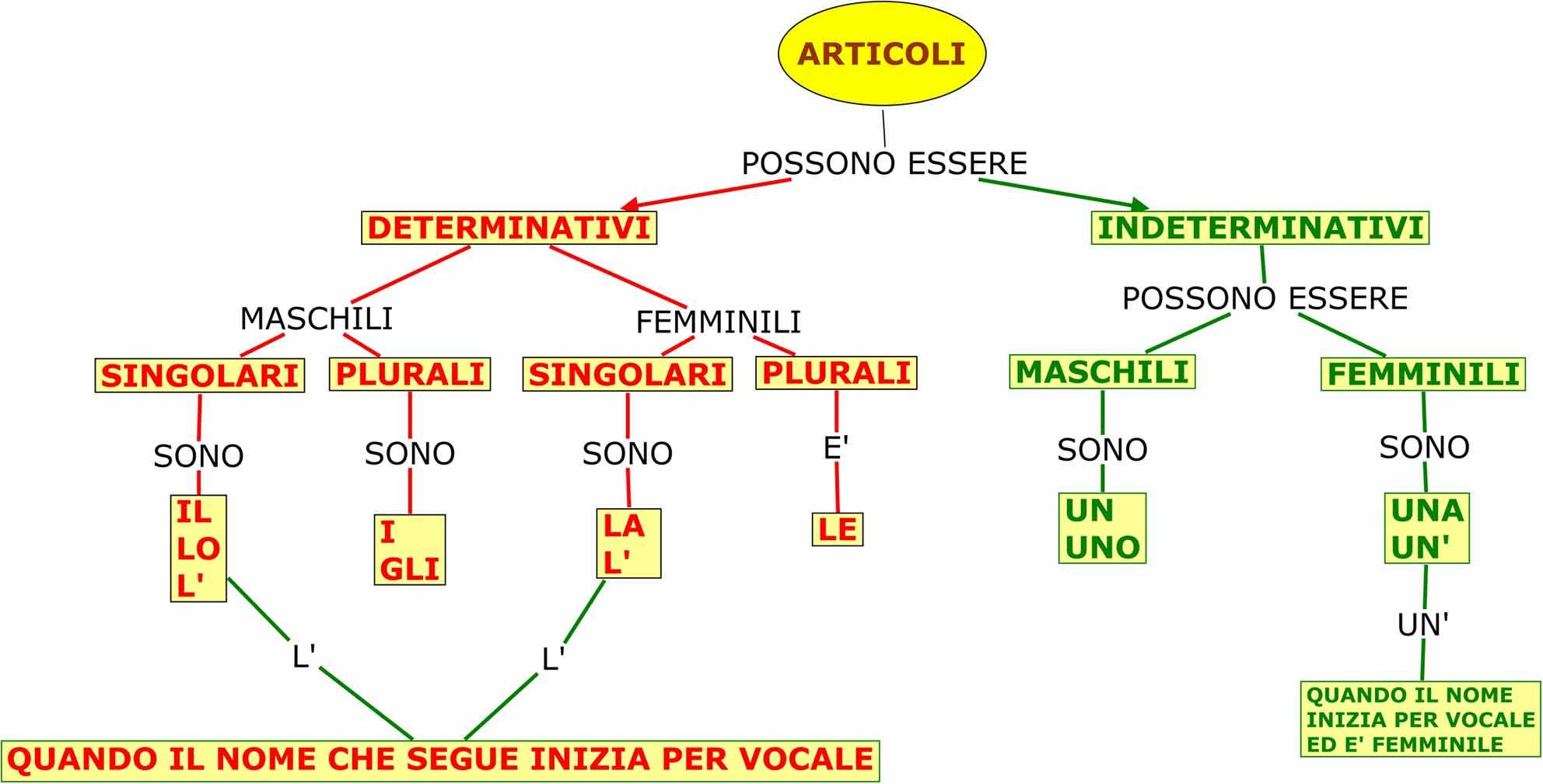 Molto Mappe - Scuola Tua CI38