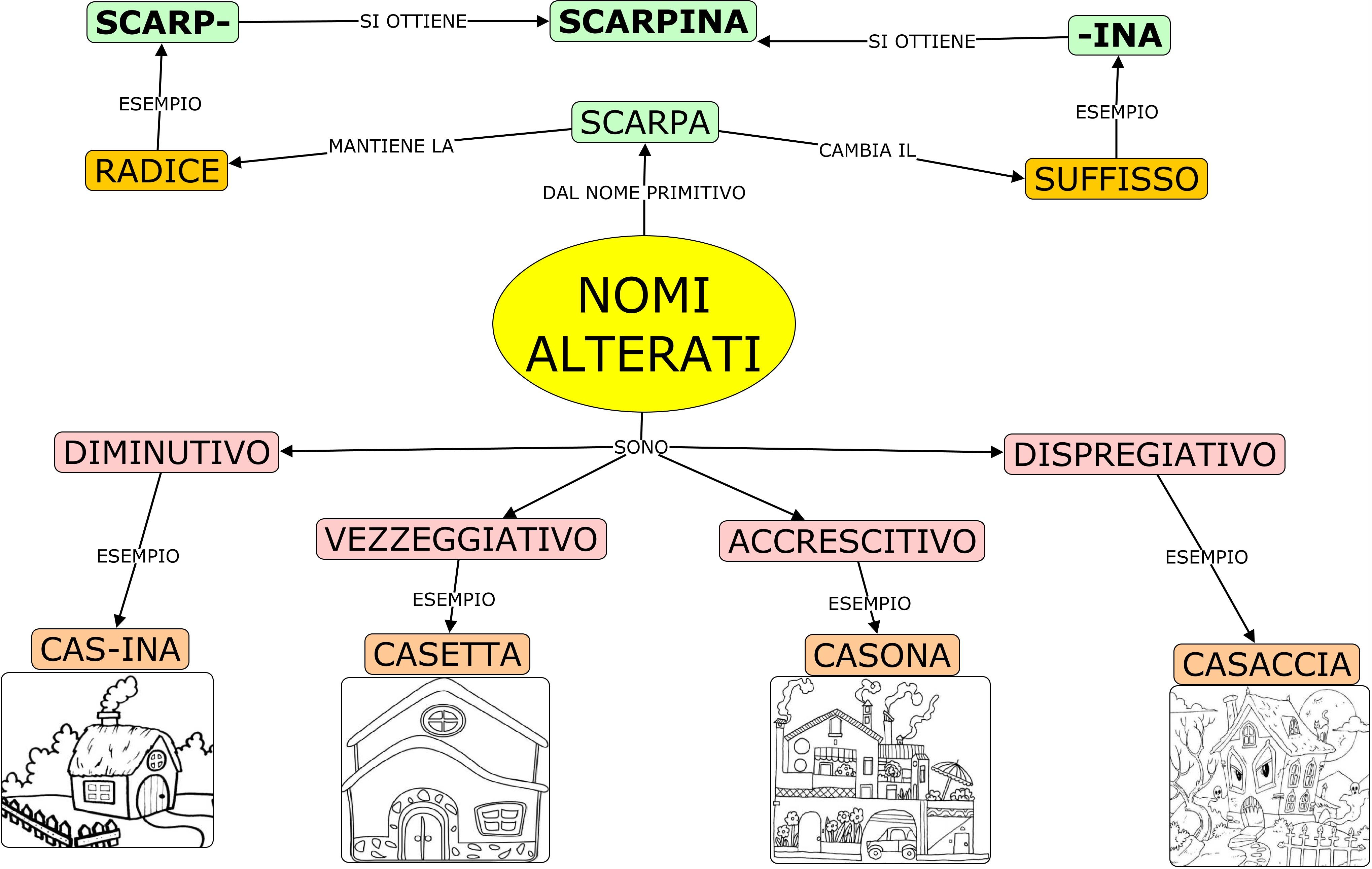 Mappe Scuola Tua