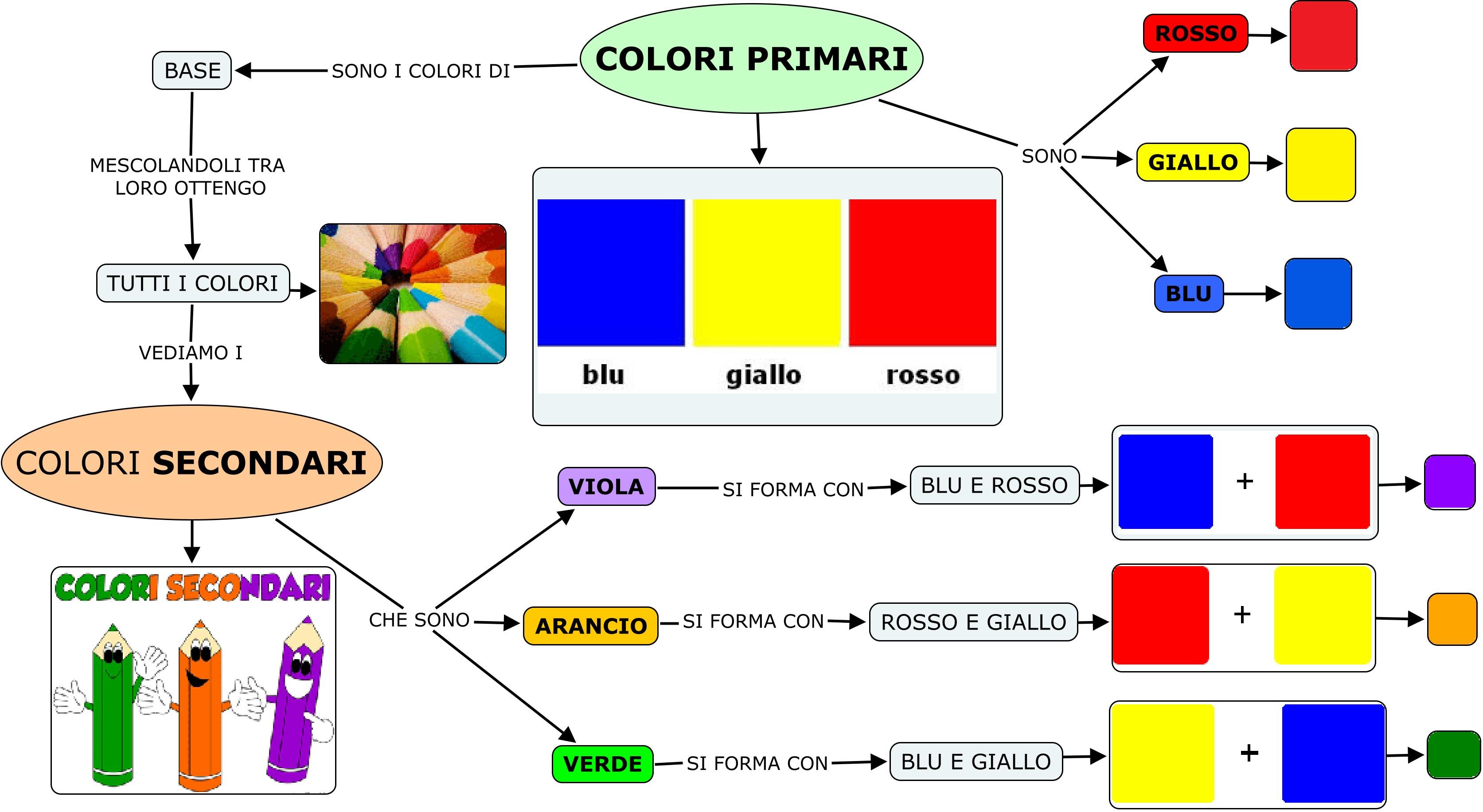 Super Evviva I Colori - Lessons - Tes Teach VM75