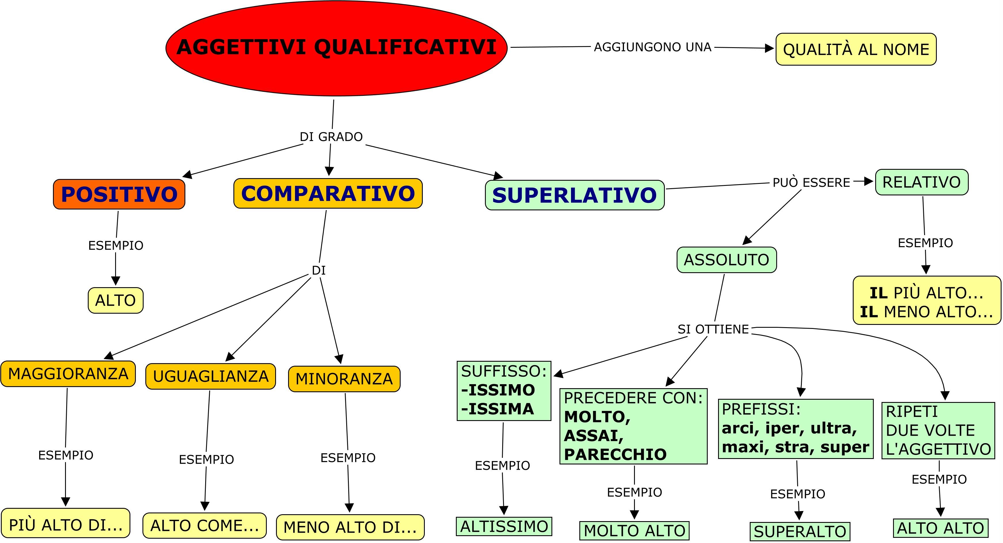 Favori Gli Aggettivi Qualificativi - Lessons - Tes Teach PI93